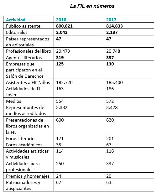 La FIL en numeros